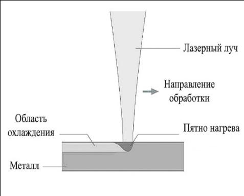 процесс гравировки металла